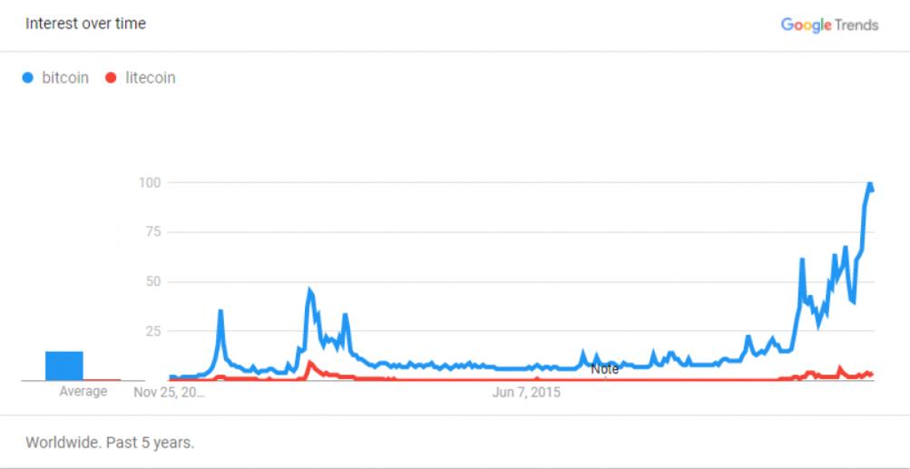 warum investieren die leute über litecoin in bitcoin? kleine kryptowährungen, in die man investieren kann