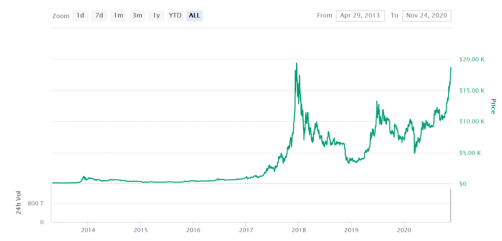 bitcoin autohandel wo kann man bitcoin-futures investieren?