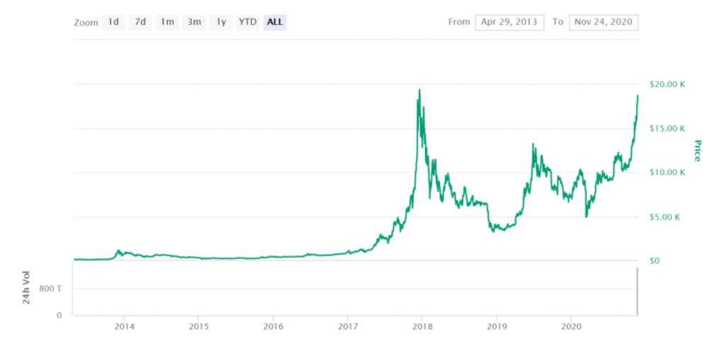 So tauschen Sie Bitcoin auf echtes Geld aus