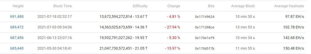 Bitcoin Negative Mining Adjustments. Source: btc.com
