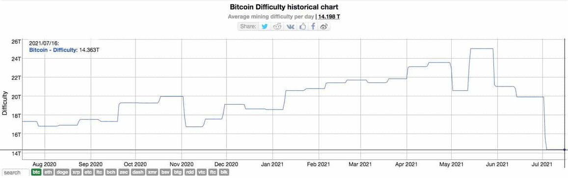 Bitcoin Mining Difficulty Chart. Source: Bitinfocharts