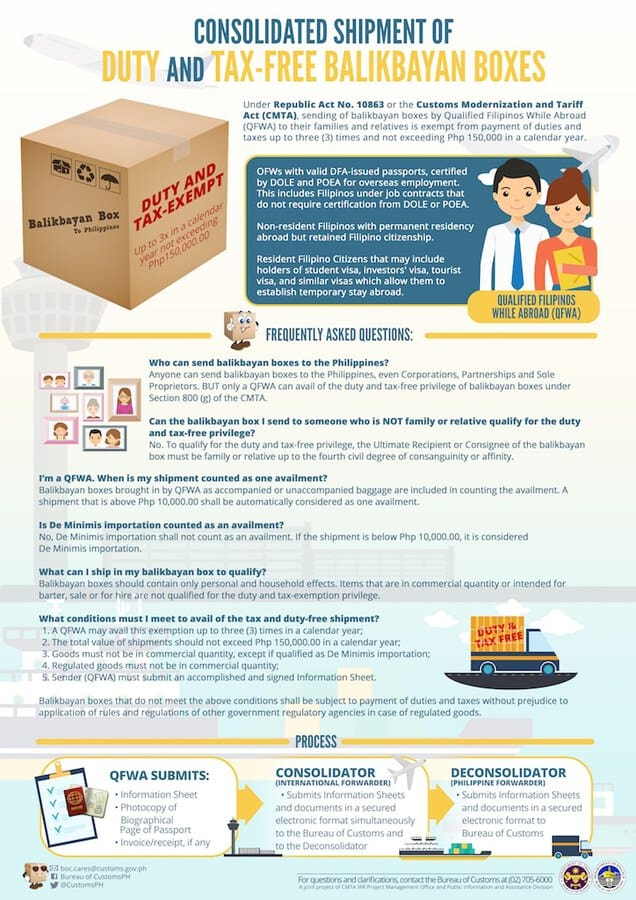 Balikbayan Box FAQ from Bureau of Customs