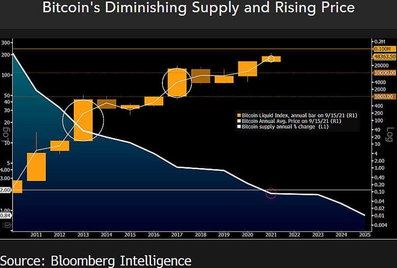 Bitcoin Price Chart. Source: Bloomberg