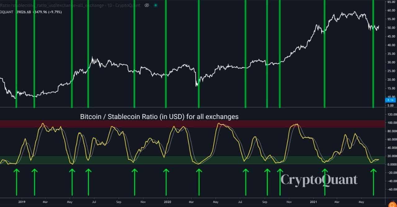 Bitcoin to Stablecoin Ratio Oscillator. Source: CryptoQuant