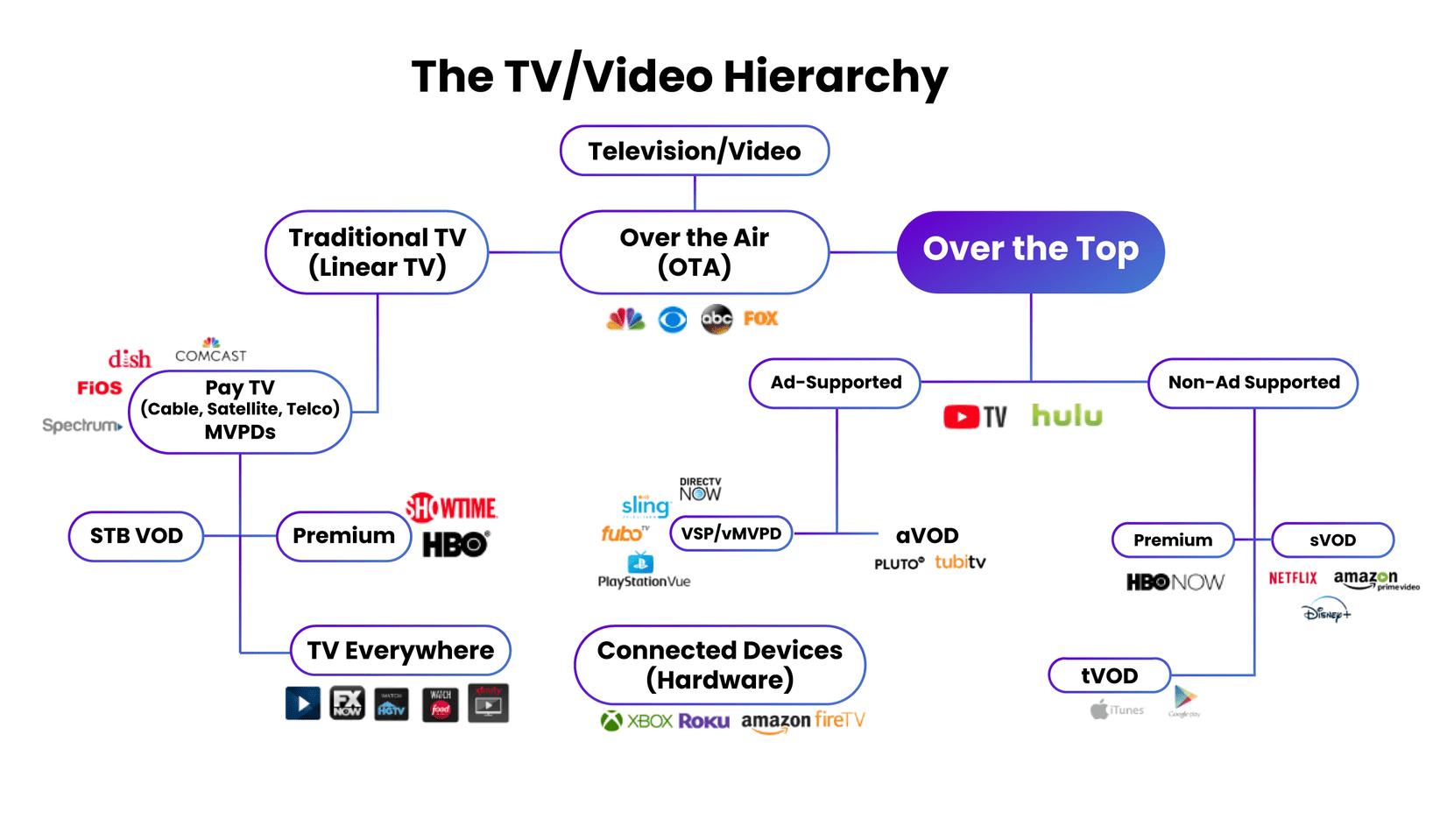 ott advertising ecosystem