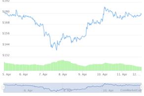 FIlecoin se disparó después de los anuncios compartidos por revolut