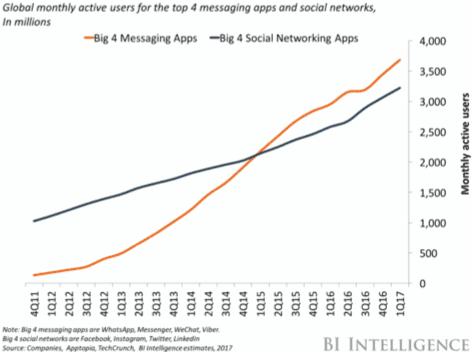 Messaging Apps Bigger Than Social Media