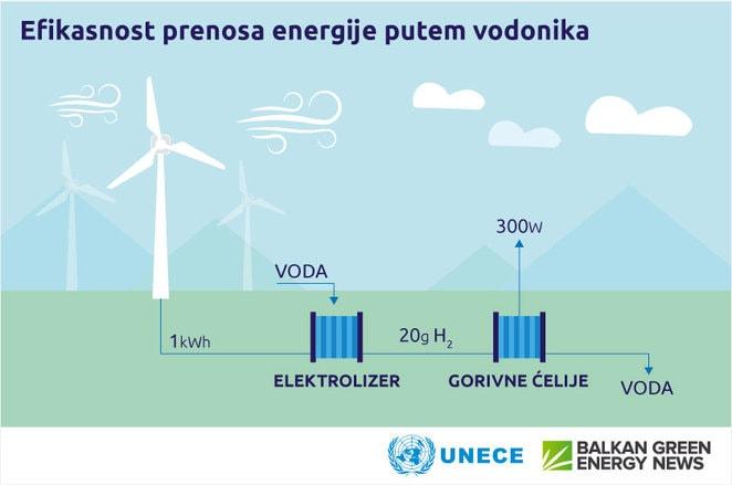 Zeleni vodonik ekonomski isplativ investicije razvoj tehnologija