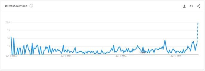 stockmarketbubble_searches
