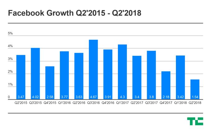 Facebook Growth Statistics