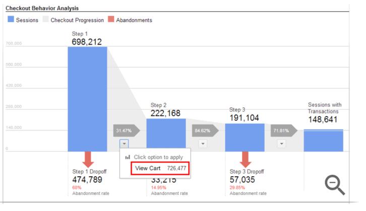 enhanced ecommerce analytics shopping cart behaviors