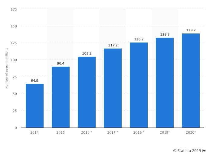 Facebook Messenger Statistics Growth Chart