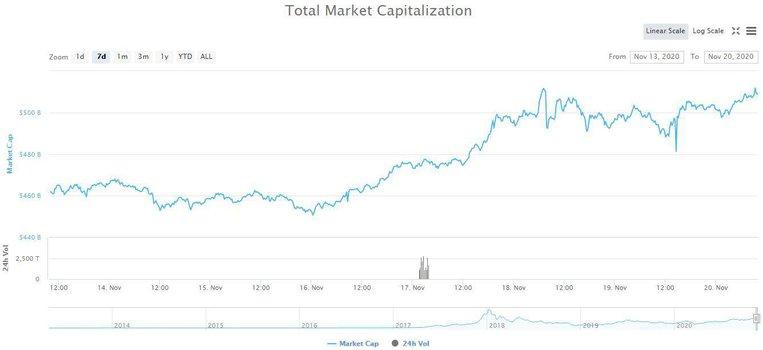Total Crypto Market Cap. Source: CoinMarketCap