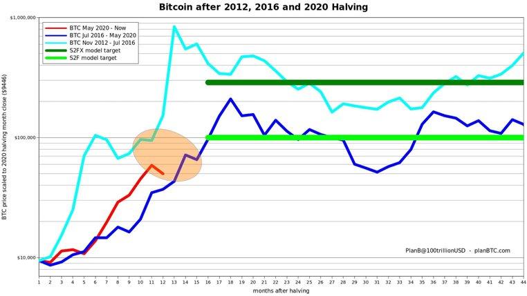 Bitcoin Bull Runs After Each Halving. Source: Twitter
