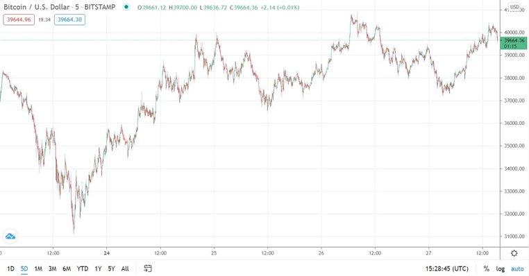 BTC/USD. Source: TradingView