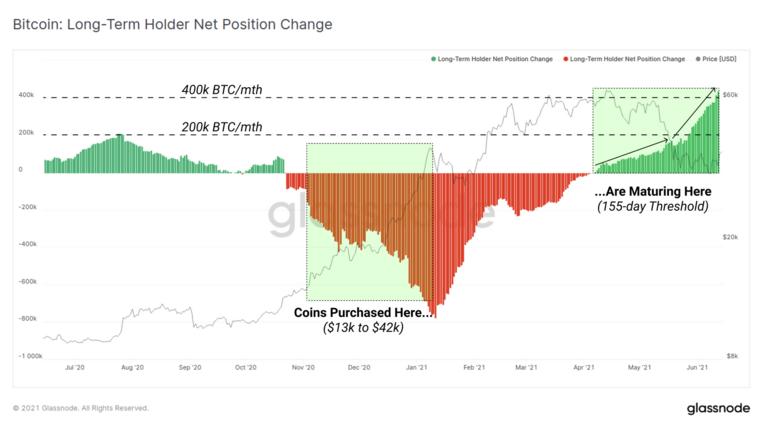 Comportamiento de los titulares de Bitcoin a largo plazo.  Fuente: Glassnode