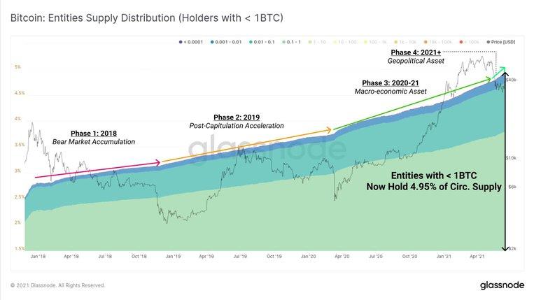 Ví Bitcoin với ít hơn 1 BTC.  Nguồn: Glassnode
