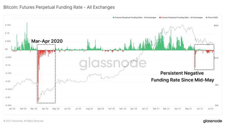 Tỷ lệ tài trợ vĩnh viễn của hợp đồng tương lai Bitcoin.  Nguồn: Glassnode