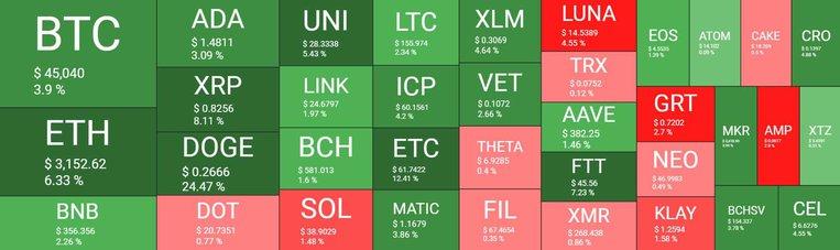 bitcoin ve dogecoin Bitcoin ve Dogecoin rekor bir kapanışa hazırlanıyor!
