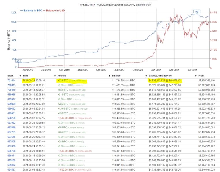 3rd Largest Bitcoin Whale Address Behavior