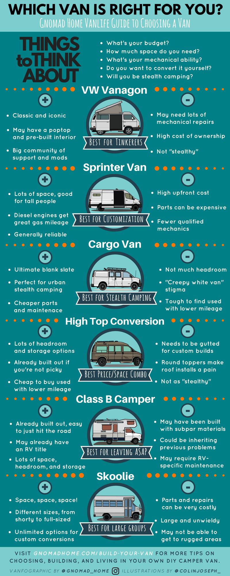 Build Your Van: The Ultimate Van Build Guide for Vanlife