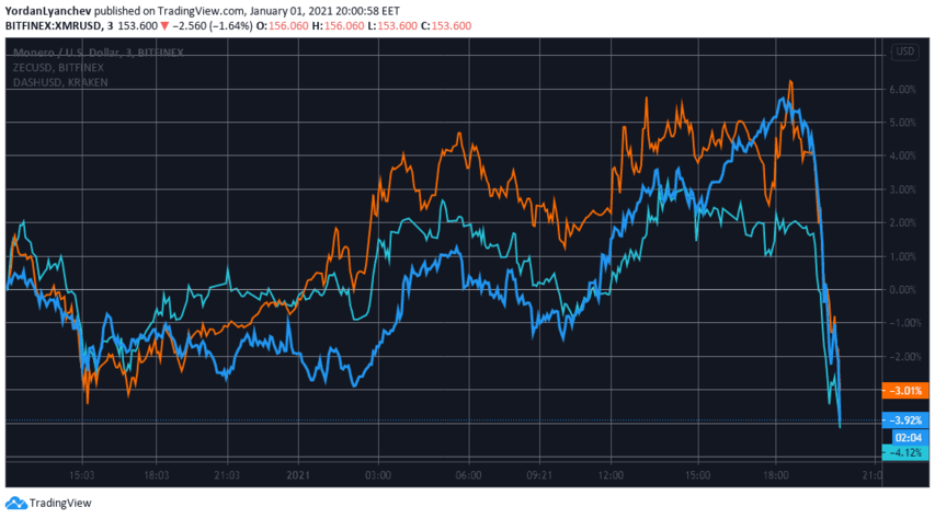 XMR/USD, ZEC/USD, DASH/USD. Source: TradingView