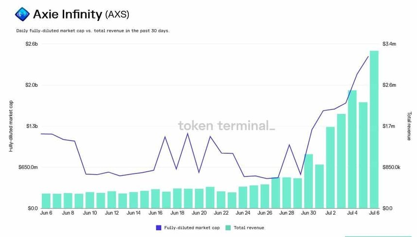 Axie Infinity (AXS) Daily Fully-Diluted MC vs Total Revenue. Source: Twitter