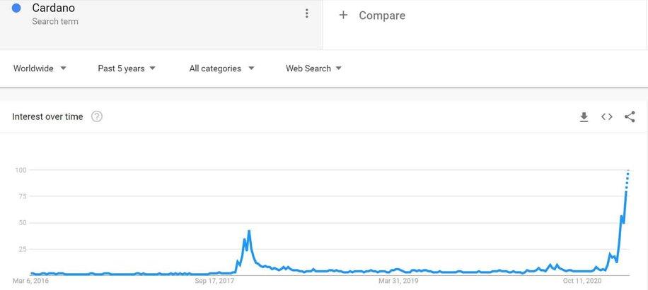 Cardano Google Penelusuran 5 tahun Kembali. Sumber: Google Trends