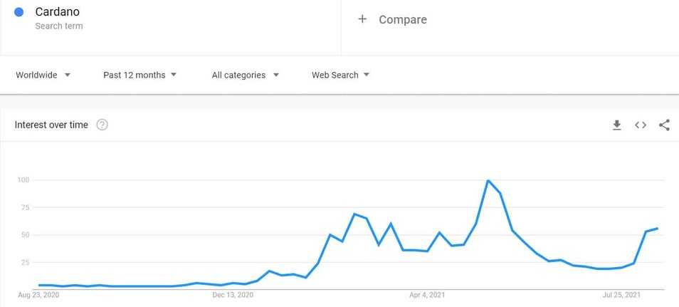 Worldwide Cardano Google Searches 12M. Source: Google Trends