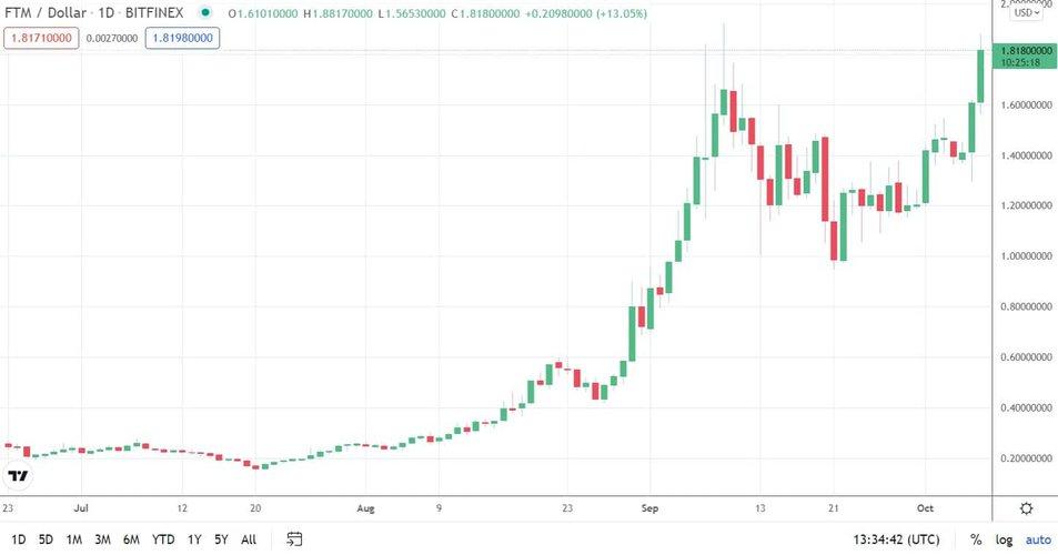 ftmusd_chart