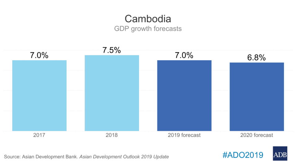 Cambodia GDP Growth Forecasts