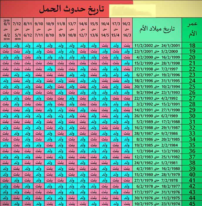 حاسبة الجدول الصيني للحمل 2021 الصحيح الأصلي عيون مصر
