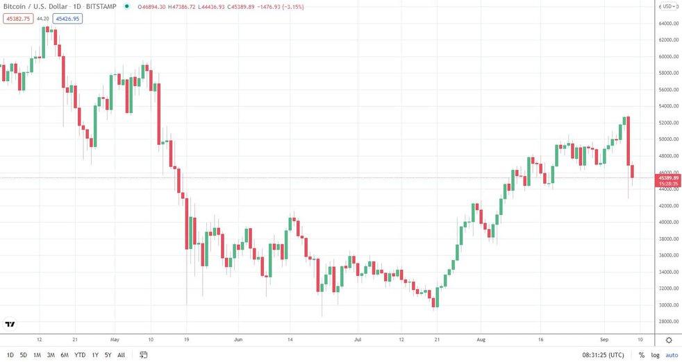 bitcoin ai usd marketwatch)