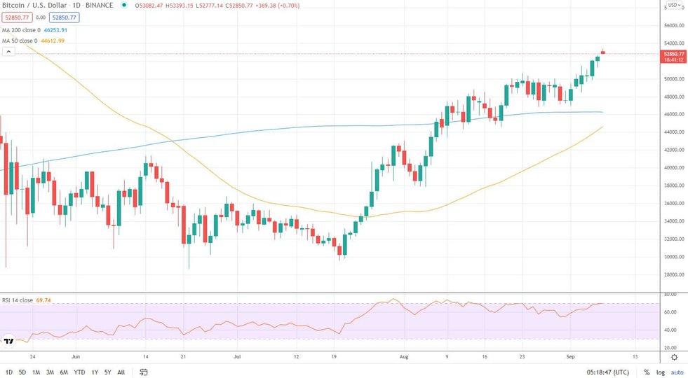 Il bitcoin crolla ai minimi del 2018 a 5.800 dollari