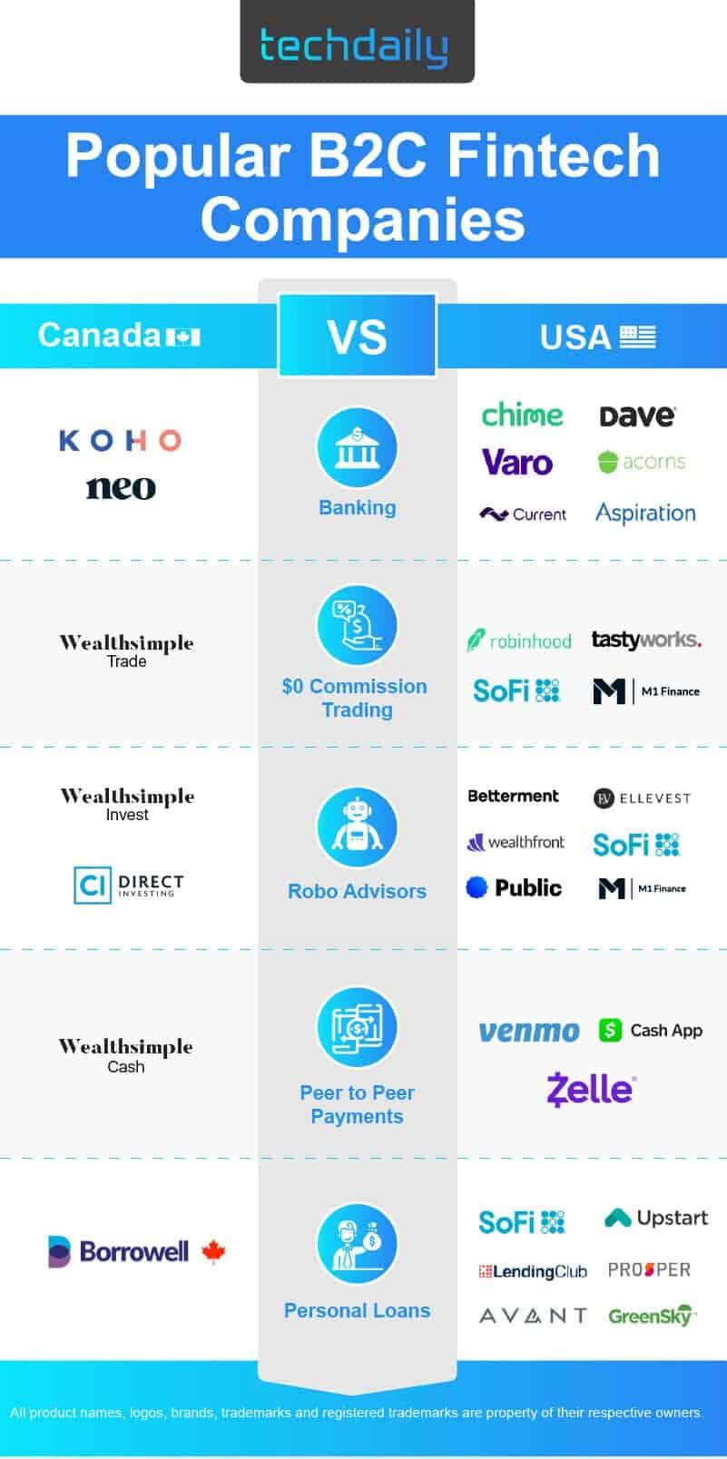 Popular B2C Fintech Companies